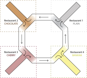 Restaurant Row Schematic Knowing Neurons