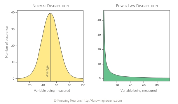 Distributions Knowing Neurons