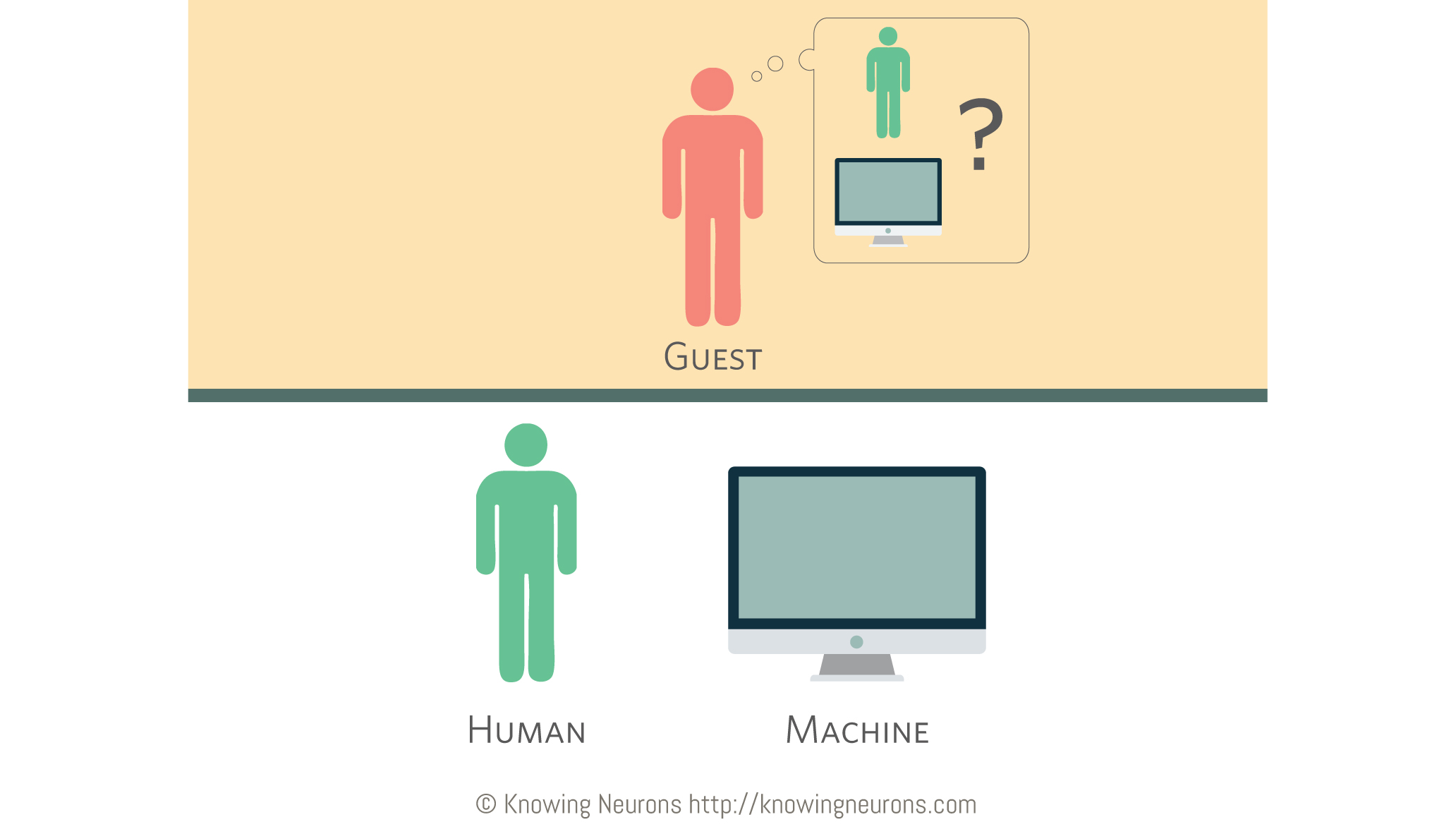 Turing Test Questions