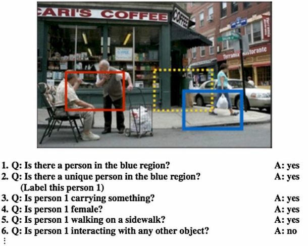 Visual Turing Test