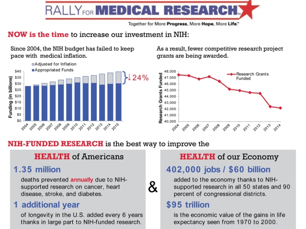 2015 NIH One Pager for Rally